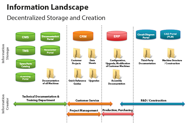 Information Landscape_en