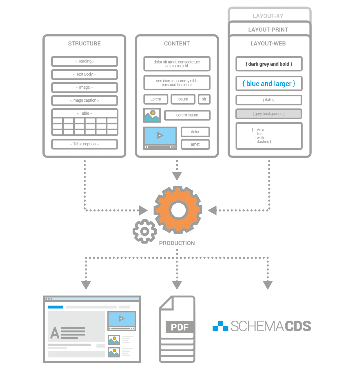 Separating structure, content and layout in a Component Content Management System