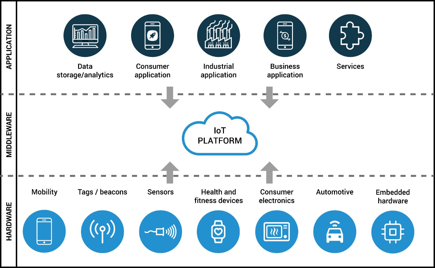 Technical setup for Internet of Things