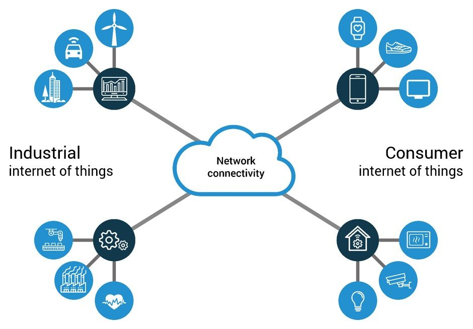 The Internet of Things divided into the Industrial IoT and the Consumer IoT