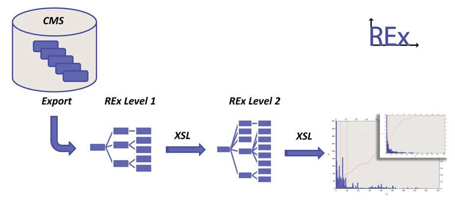 Logik des Exports von CMS-Daten in das REx-Format (Level 1) und Auswertung (Level 2) mit Visualisierung im REx-Report