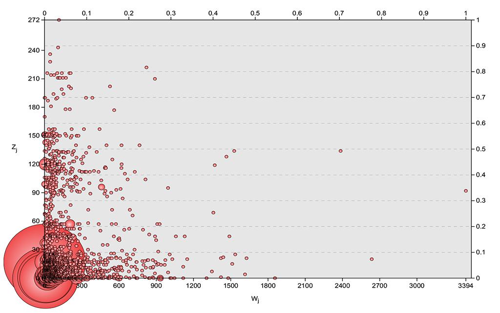 Korrelation von Modulgröße W (horizontal) und Verwendungszahl N von Modulen in Dokumenten (vertikal); je größer die Kreise, desto mehr Module haben die gleiche Größe und Verwendungszahl.
